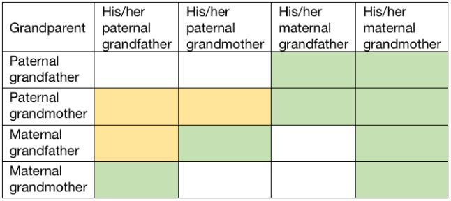grandparents grandparents